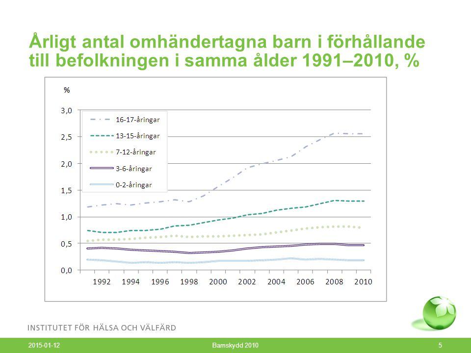 Årligt antal omhändertagna barn i förhållande till befolkningen i samma ålder 1991–2010, % 2015-01-12 Barnskydd 20105