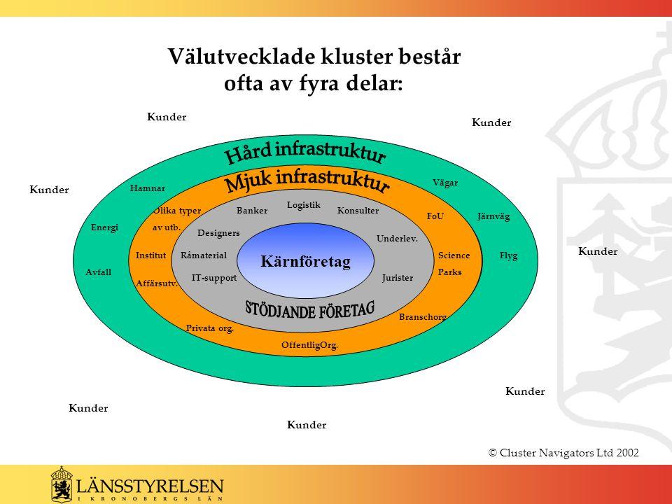 © Cluster Navigators Ltd 2002 Kärnföretag Välutvecklade kluster består ofta av fyra delar: BankerKonsulter Jurister Designers Logistik Underlev.