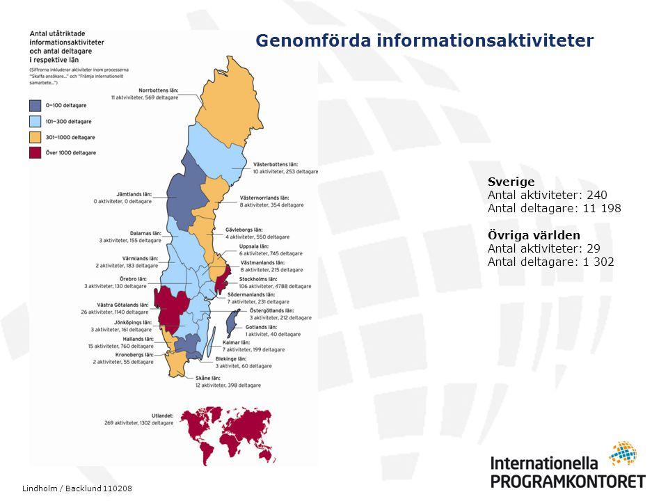 Sverige Antal aktiviteter: 240 Antal deltagare: 11 198 Övriga världen Antal aktiviteter: 29 Antal deltagare: 1 302 Genomförda informationsaktiviteter Lindholm / Backlund 110208