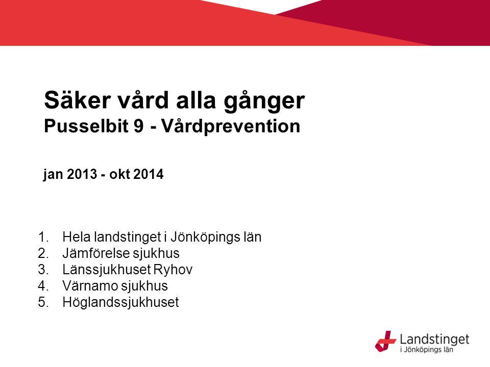 Säker vård alla gånger Pusselbit 9 - Vårdprevention jan 2013 - okt 2014 1.Hela landstinget i Jönköpings län 2.Jämförelse sjukhus 3.Länssjukhuset Ryhov