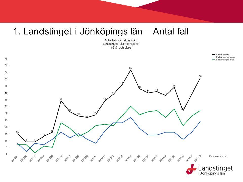 1. Landstinget i Jönköpings län – Antal fall
