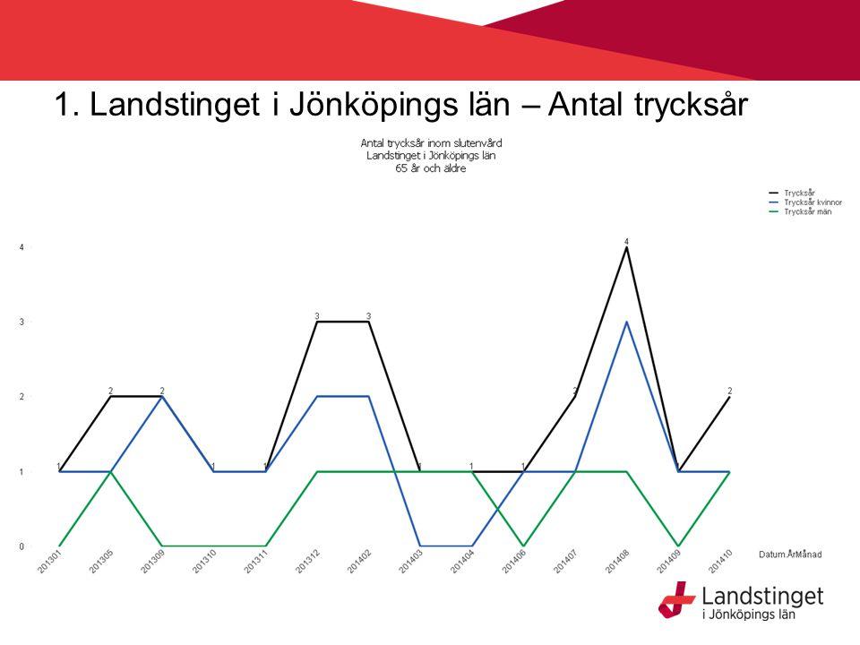1. Landstinget i Jönköpings län – Antal trycksår