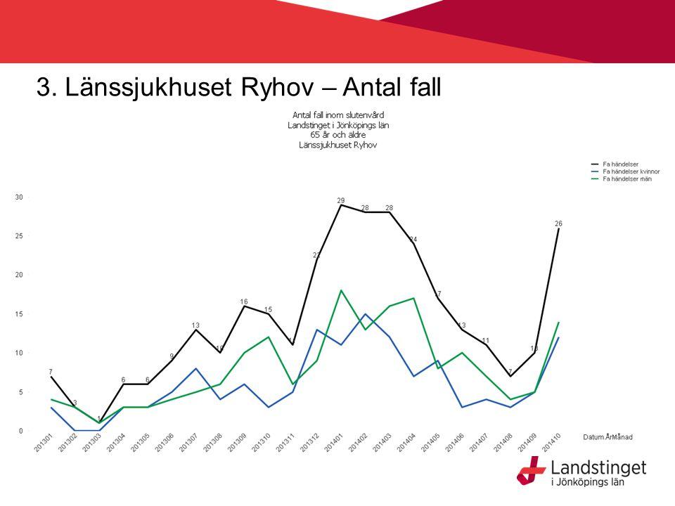 3. Länssjukhuset Ryhov – Antal fall