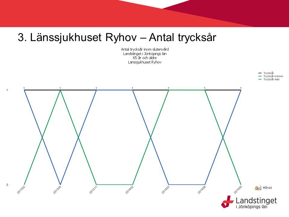 3. Länssjukhuset Ryhov – Antal viktminskningar