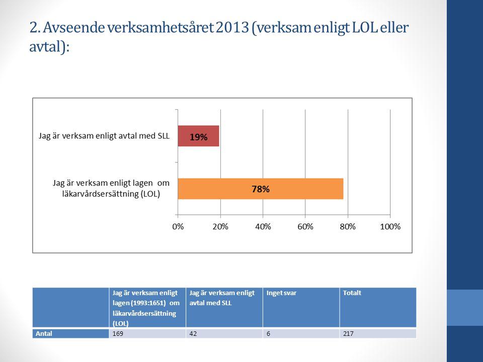 2. Avseende verksamhetsåret 2013 (verksam enligt LOL eller avtal): Jag är verksam enligt lagen (1993:1651) om läkarvårdsersättning (LOL) Jag är verksa