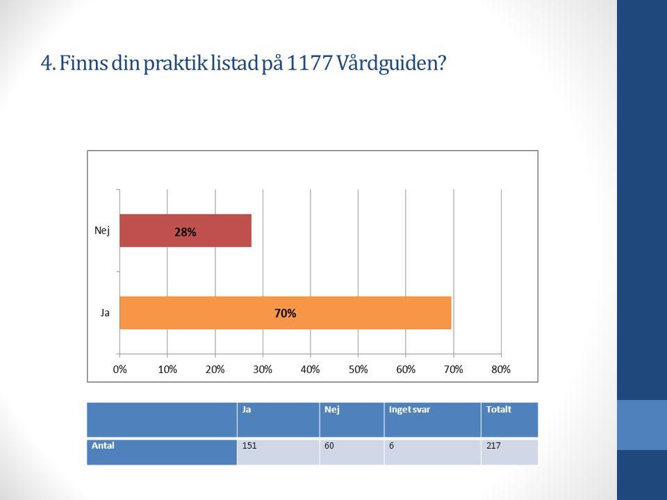 4. Finns din praktik listad på 1177 Vårdguiden JaNejInget svarTotalt Antal151606217