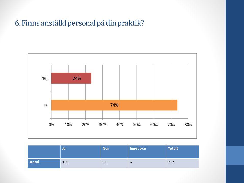 6. Finns anställd personal på din praktik JaNejInget svarTotalt Antal160516217