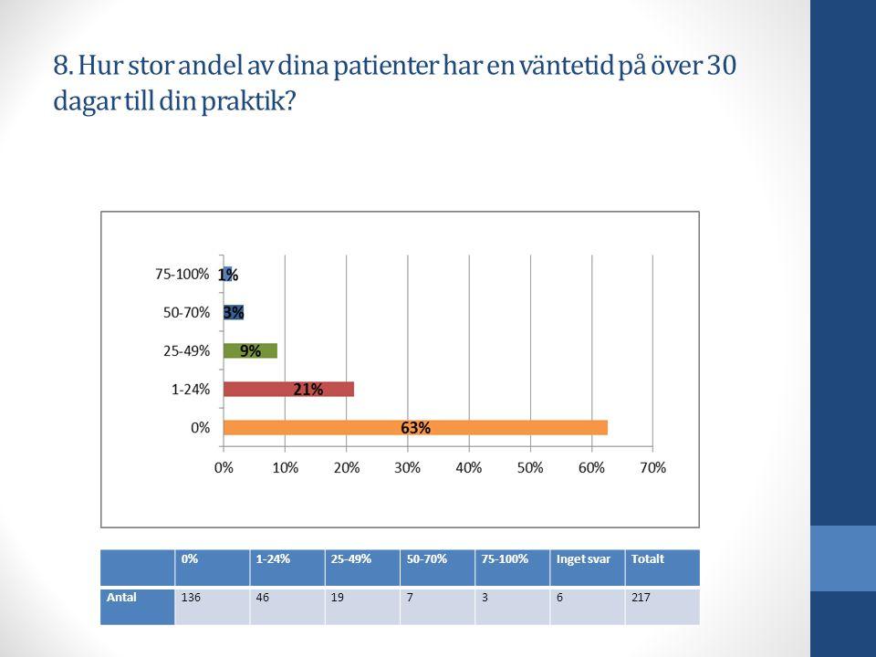 8. Hur stor andel av dina patienter har en väntetid på över 30 dagar till din praktik.