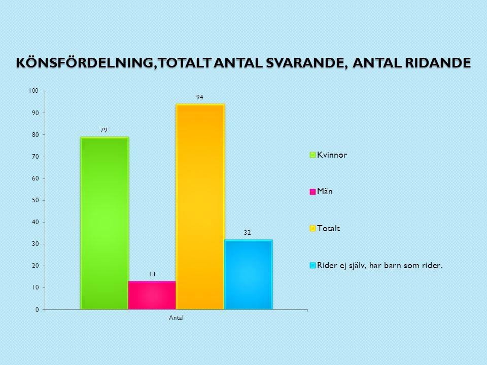 KÖNSFÖRDELNING, TOTALT ANTAL SVARANDE, ANTAL RIDANDE