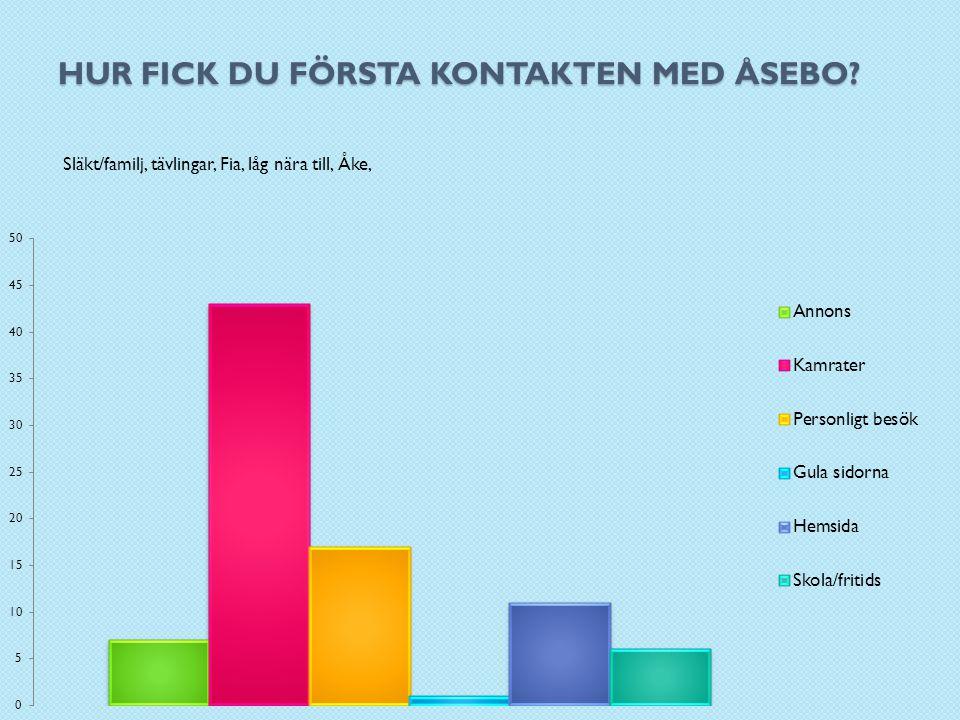 VAD SKULLE DU VILJA FÖRNYA/FÖRÄNDRA.