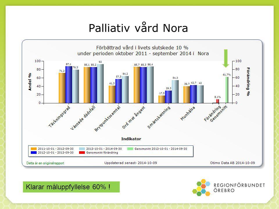 Palliativ vård Nora Klarar måluppfyllelse 60% !