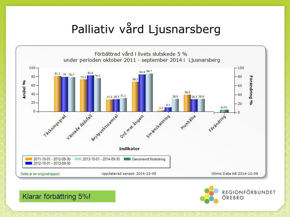 Palliativ vård Ljusnarsberg - 0,1% Klarar förbättring 5%!