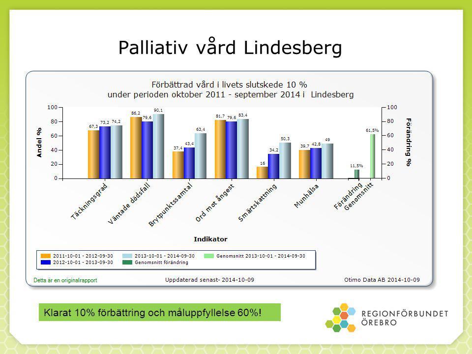 Palliativ vård Lindesberg Klarat 10% förbättring och måluppfyllelse 60%!