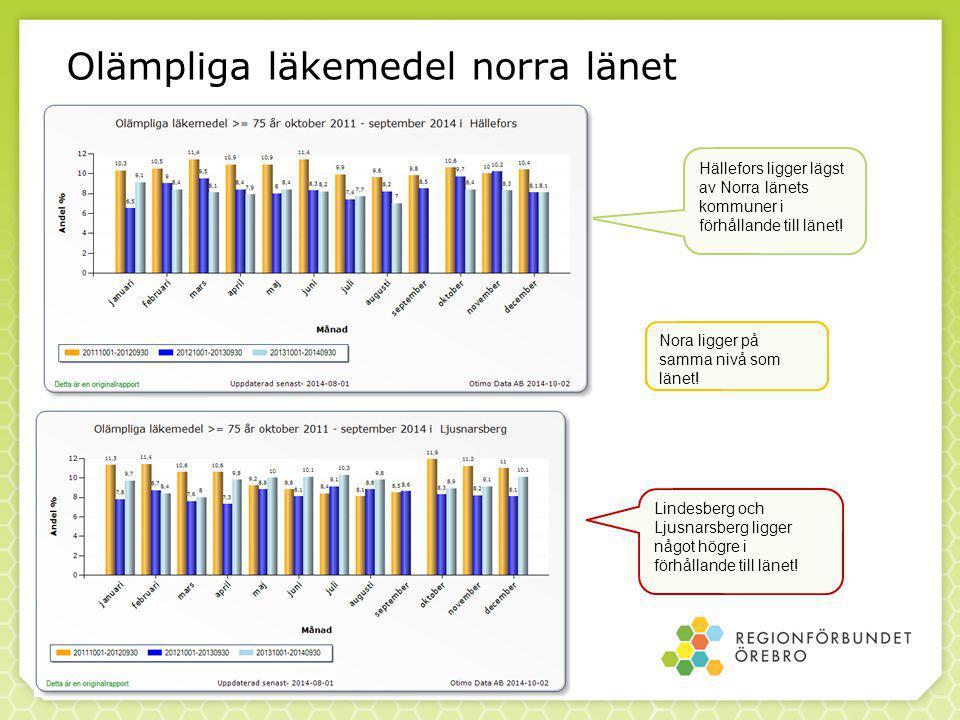Olämpliga läkemedel norra länet Hällefors ligger lägst av Norra länets kommuner i förhållande till länet.