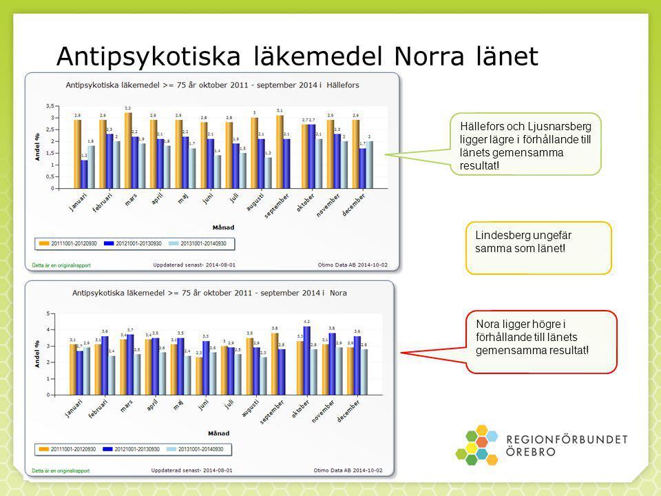 Antipsykotiska läkemedel Norra länet Hällefors och Ljusnarsberg ligger lägre i förhållande till länets gemensamma resultat.