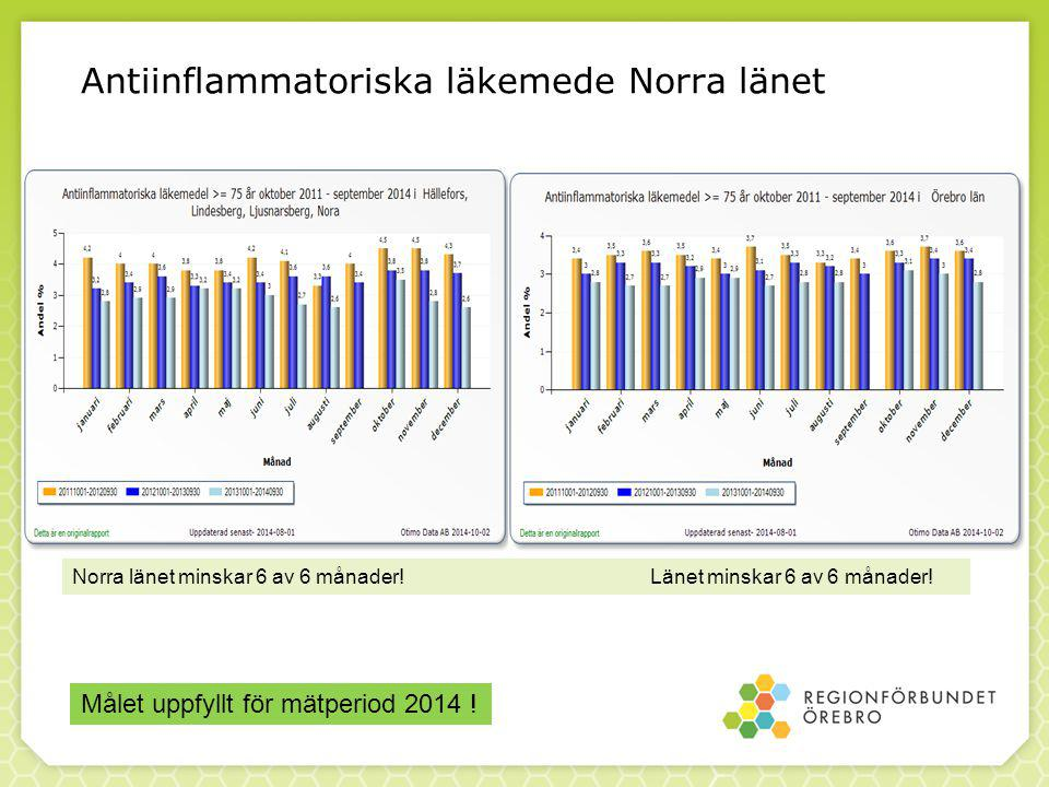 Antiinflammatoriska läkemede Norra länet Norra länet minskar 6 av 6 månader.