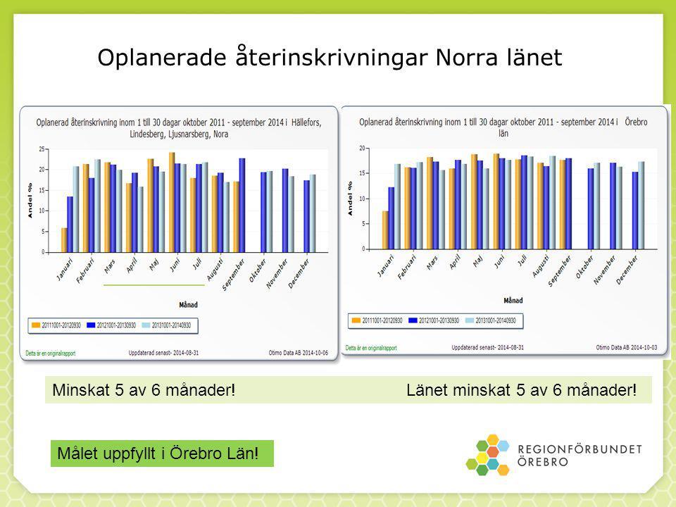 Oplanerade återinskrivningar Norra länet Minskat 5 av 6 månader.