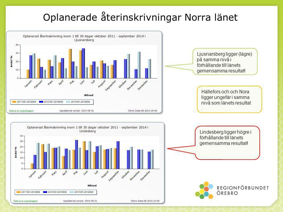 Lindesberg ligger högre i förhållande till länets gemensamma resultat.