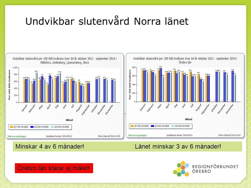 Undvikbar slutenvård Norra länet Minskar 4 av 6 månader.
