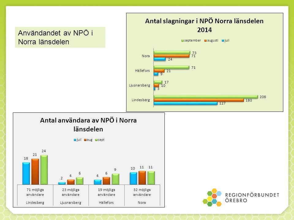 Användandet av NPÖ i Norra länsdelen