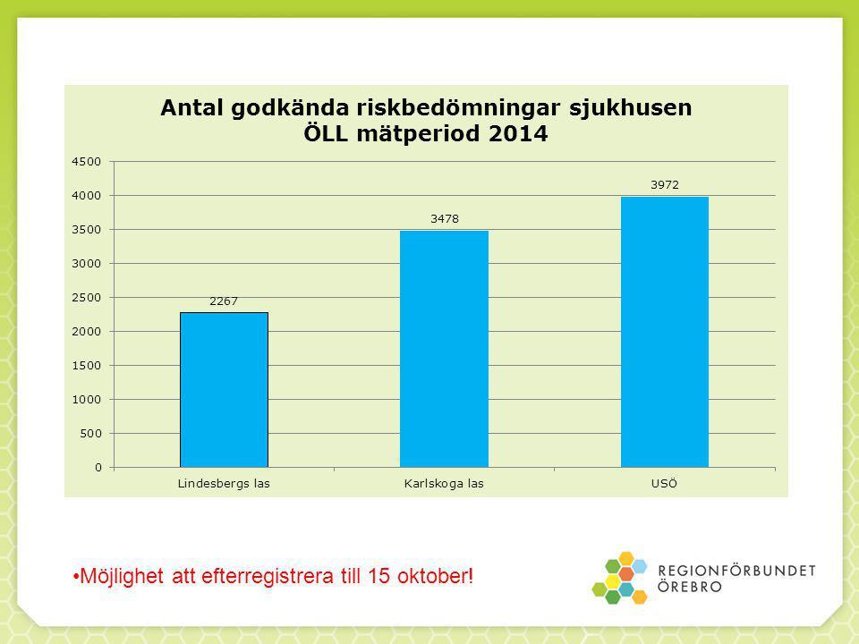 Vårdprevention för alla riskområden 2013-10-01 tom 2014-09-30* Kolumn%%...åtgärd planerats 0 - 2525.1 - 7575.1 - 100...åtgärd utförts 0 - 2525.1 - 7575.1 - 100 Vald enhet Risk- bedömningar Varav riskRiskbedömningar där risk konstaterats och.....åtgärd planerats Riskbedömningar där risk konstaterats och.....åtgärd utförts NNN%N% Lindesbergs lasarett 22651752172898.6172798.6 Karlskoga lasarett 34732303218094.7216994.2 USÖ 39603132294193.9289792.5 *Antal skiljer lite från olika rapporter Möjlighet att efterregistrera till 15 oktober!