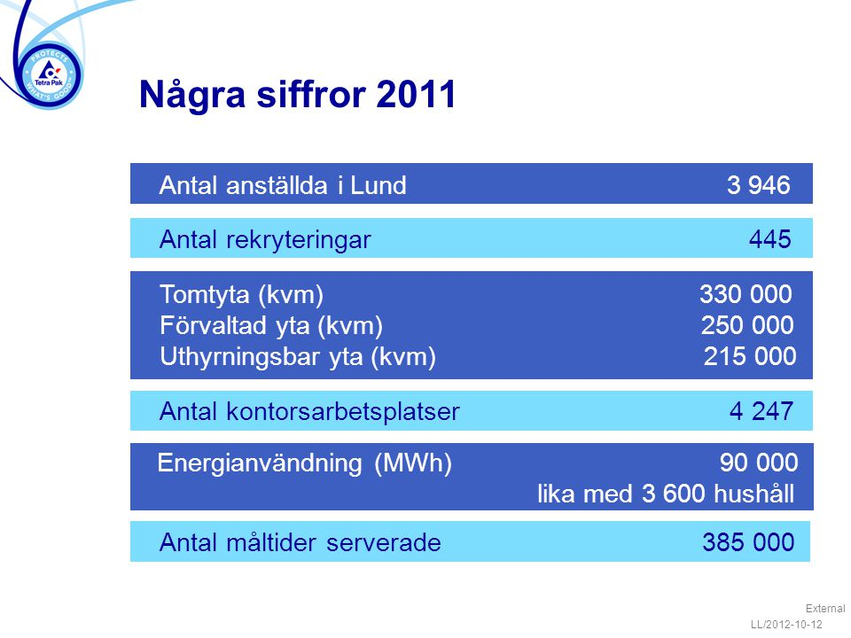 Några siffror 2011 Energianvändning (MWh) 90 000 lika med 3 600 hushåll LL/2012-10-12 External Antal måltider serverade 385 000 Antal anställda i Lund 3 946 Antal rekryteringar 445 Tomtyta (kvm) 330 000 Förvaltad yta (kvm) 250 000 Uthyrningsbar yta (kvm) 215 000 Antal kontorsarbetsplatser 4 247