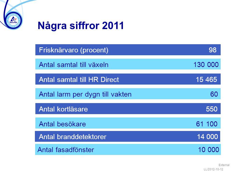 LL/2012-10-12 External Några siffror 2011 Frisknärvaro (procent) 98 Antal samtal till växeln 130 000 Antal samtal till HR Direct 15 465 Antal larm per
