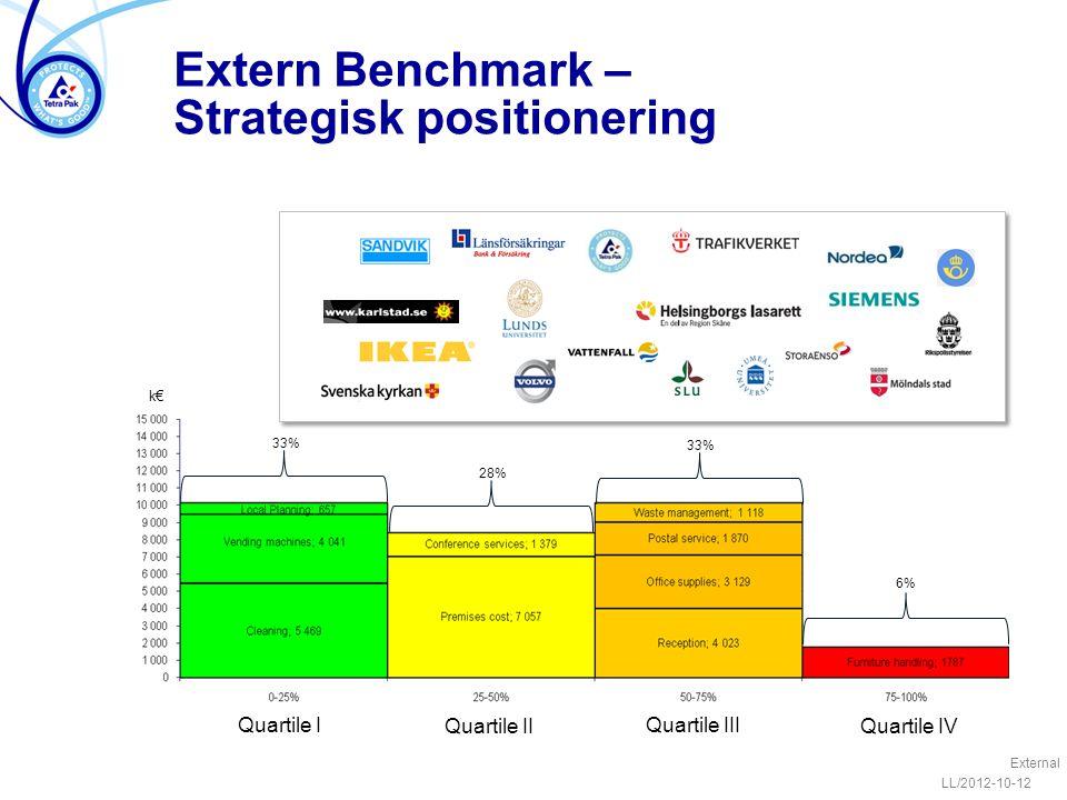 Extern Benchmark – Strategisk positionering LL/2012-10-12 External Quartile I Quartile III Quartile IIQuartile IV 33% k€ 27% 34% 28% 33% 6%