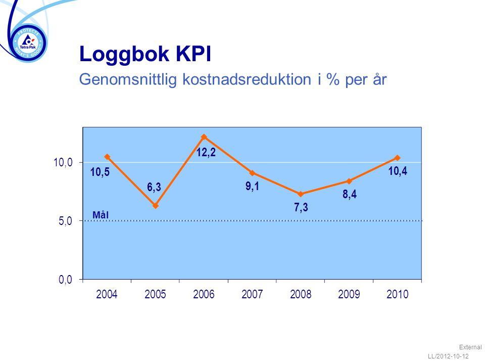 Loggbok KPI LL/2012-10-12 External Genomsnittlig kostnadsreduktion i % per år Mål