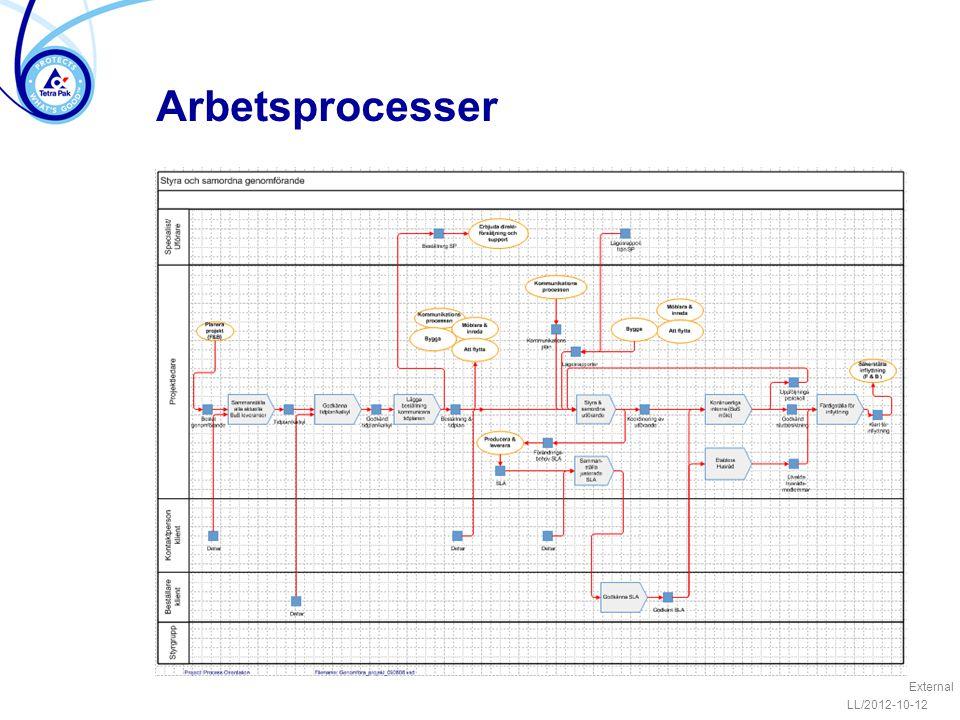 Arbetsprocesser LL/2012-10-12 External
