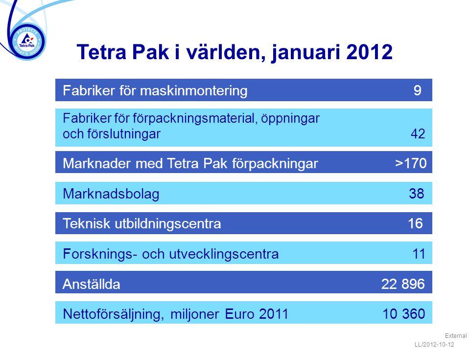 Fabriker för maskinmontering 9 Fabriker för förpackningsmaterial, öppningar och förslutningar 42 Marknader med Tetra Pak förpackningar >170 Marknadsbolag 38 Teknisk utbildningscentra 16 Forsknings- och utvecklingscentra 11 Anställda 22 896 Nettoförsäljning, miljoner Euro 2011 10 360 Tetra Pak i världen, januari 2012 External LL/2012-10-12