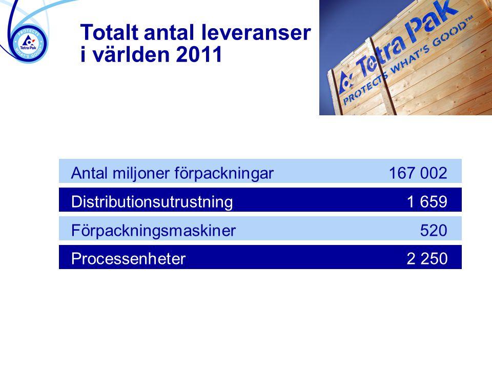 Antal miljoner förpackningar167 002 Distributionsutrustning1 659 Förpackningsmaskiner520 Processenheter2 250 Totalt antal leveranser i världen 2011