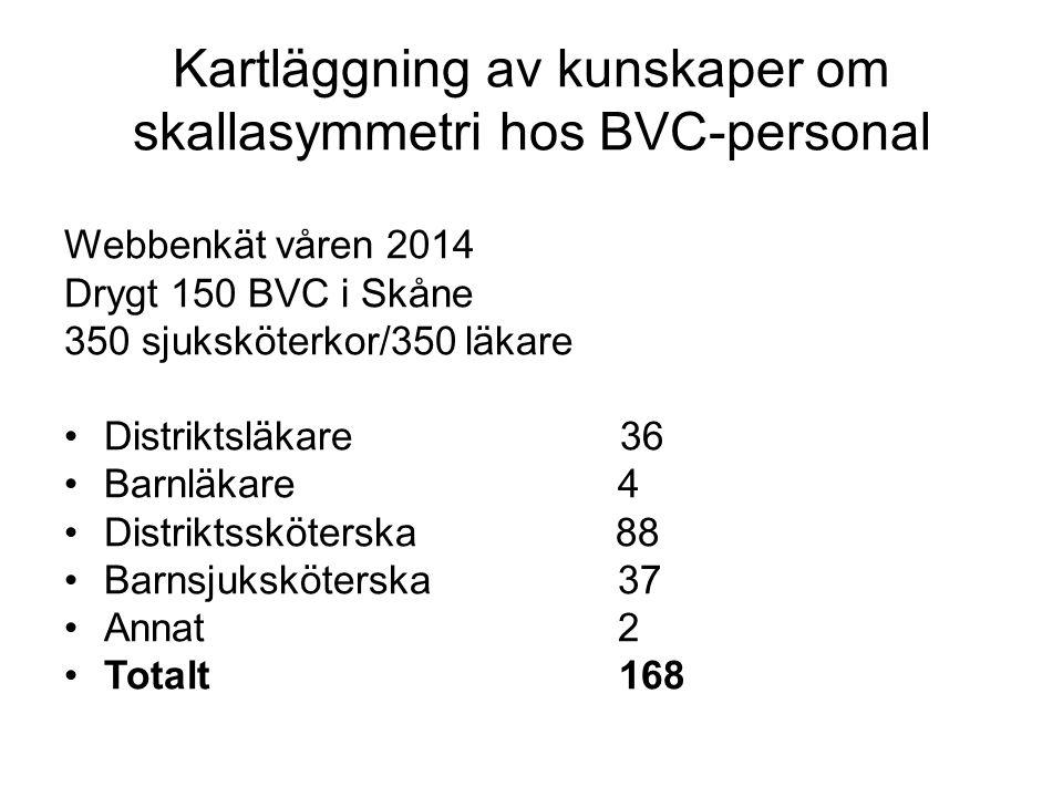 Kartläggning av kunskaper om skallasymmetri hos BVC-personal Webbenkät våren 2014 Drygt 150 BVC i Skåne 350 sjuksköterkor/350 läkare Distriktsläkare 3