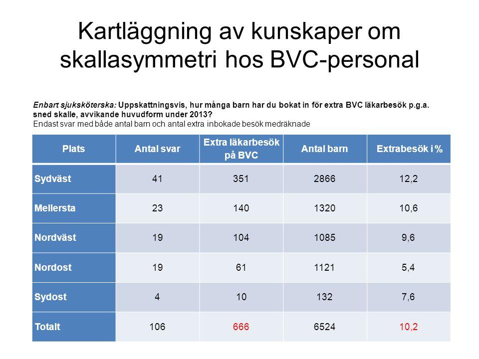 Kartläggning av kunskaper om skallasymmetri hos BVC-personal PlatsAntal svar Extra läkarbesök på BVC Antal barn Extrabesök i % Sydväst41351286612,2 Me