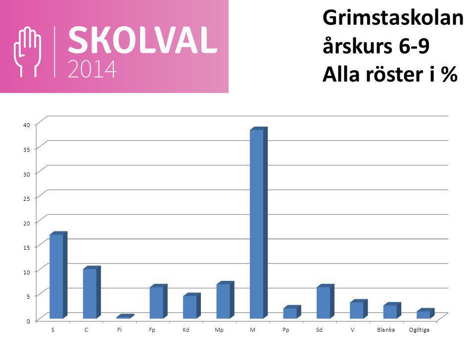 Grimstaskolan årskurs 6-9 Alla röster i %