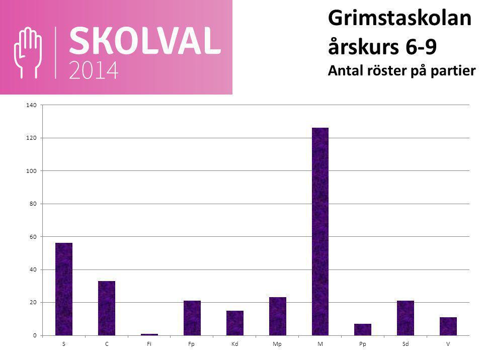 Grimstaskolan årskurs 6-9 Antal röster på partier