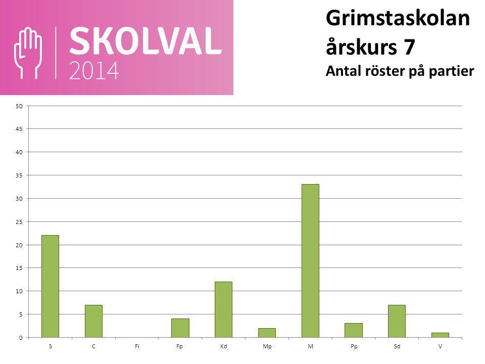 Grimstaskolan årskurs 7 Antal röster på partier