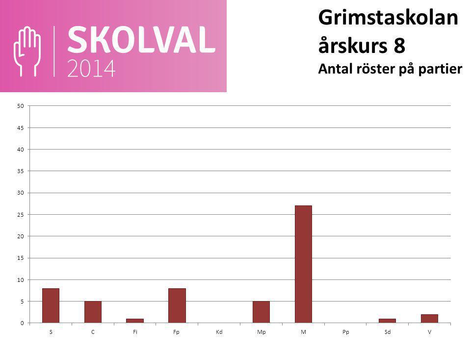 Grimstaskolan årskurs 8 Antal röster på partier