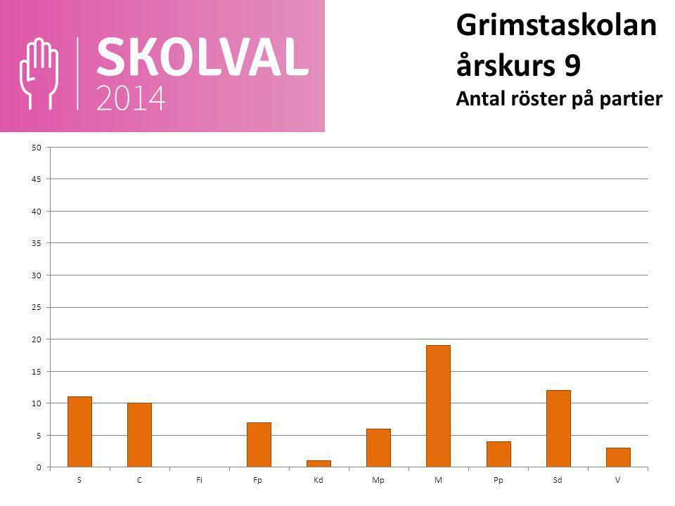 Grimstaskolan årskurs 9 Antal röster på partier