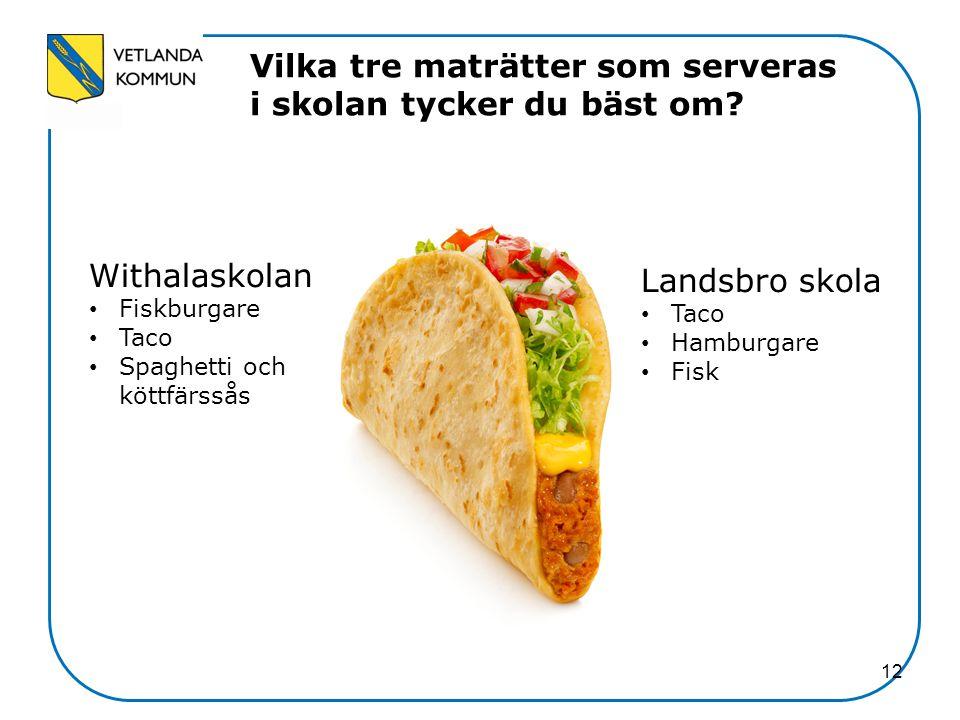 12 Vilka tre maträtter som serveras i skolan tycker du bäst om? Withalaskolan Fiskburgare Taco Spaghetti och köttfärssås Landsbro skola Taco Hamburgar