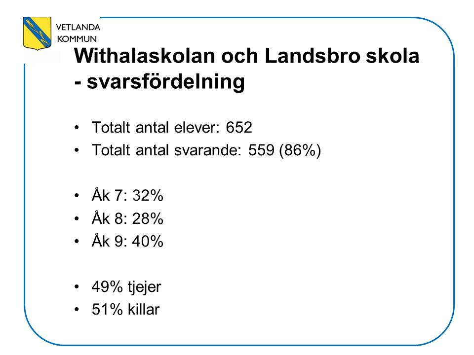 Withalaskolan och Landsbro skola - svarsfördelning Totalt antal elever: 652 Totalt antal svarande: 559 (86%) Åk 7: 32% Åk 8: 28% Åk 9: 40% 49% tjejer