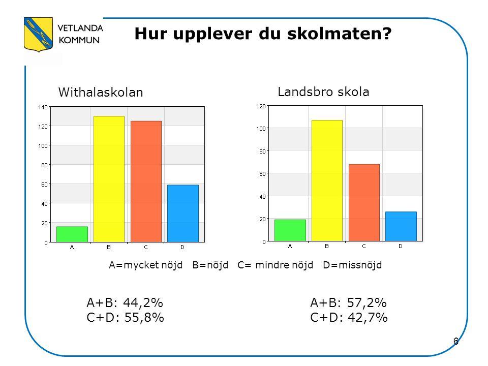 6 Hur upplever du skolmaten? Withalaskolan Landsbro skola A=mycket nöjd B=nöjd C= mindre nöjd D=missnöjd A+B: 44,2% C+D: 55,8% A+B: 57,2% C+D: 42,7%