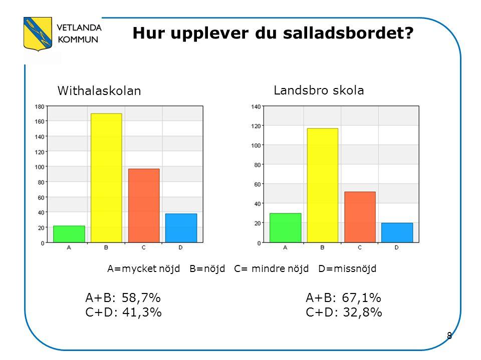 8 Hur upplever du salladsbordet? Withalaskolan Landsbro skola A=mycket nöjd B=nöjd C= mindre nöjd D=missnöjd A+B: 58,7% C+D: 41,3% A+B: 67,1% C+D: 32,
