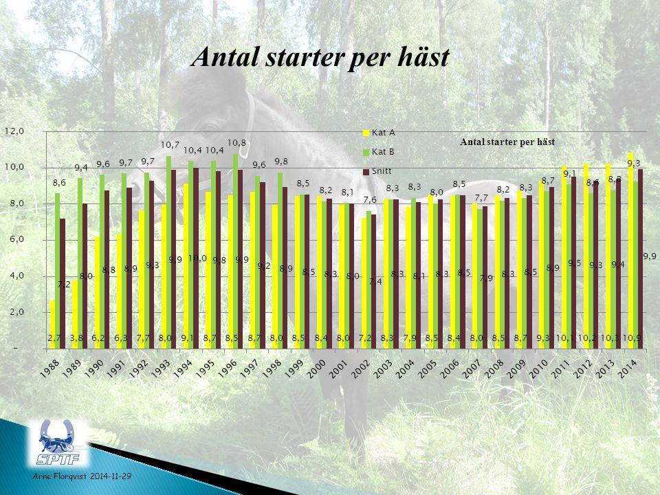 Antal starter per häst Arne Florqvist 2014-11-29