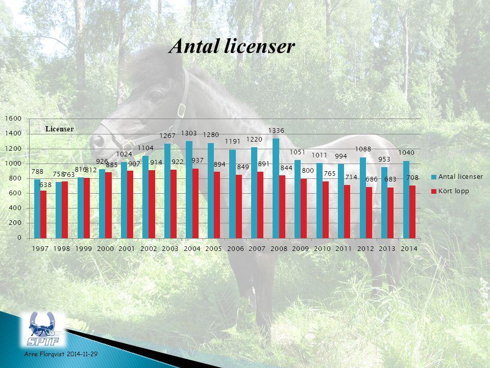Antal licenser Arne Florqvist 2014-11-29 Antal licenser har ökat med +3,6 % från 2013