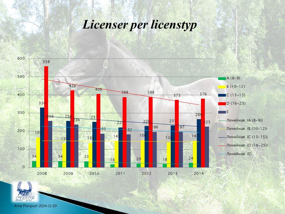 Licenser per licenstyp Arne Florqvist 2014-11-29