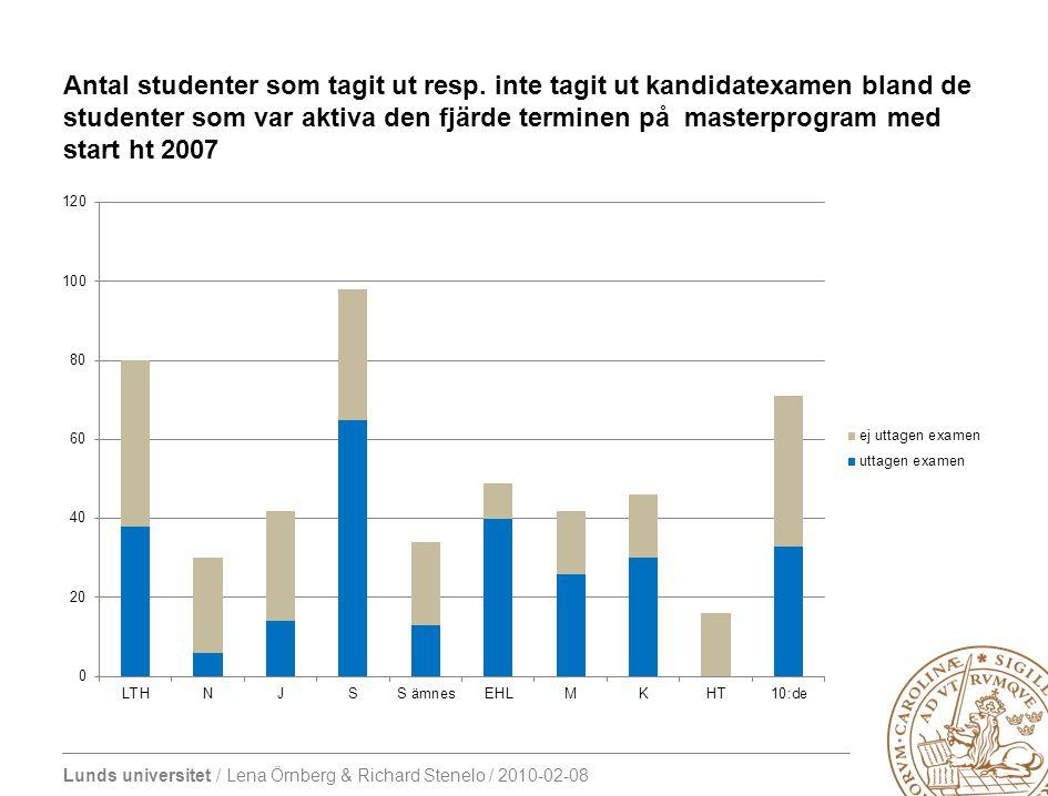 Lunds universitet / Lena Örnberg & Richard Stenelo / 2010-02-08 Andel studenter som är kvar i utbildningen (retention) termin 1-4 av de som började på ett masterprogram ht 2007 och vt 2008