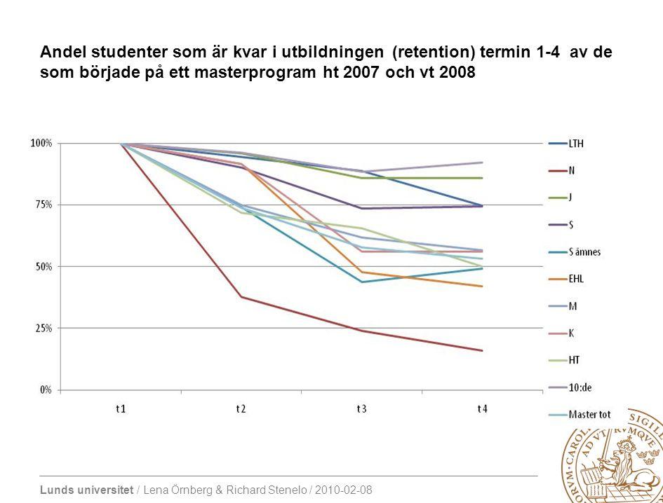 Lunds universitet / Lena Örnberg & Richard Stenelo / 2010-02-08 Andel studenter som stannar kvar på programmet det andra året bland de studenter som började på ett masterprogram ht 2007 och vt 2008