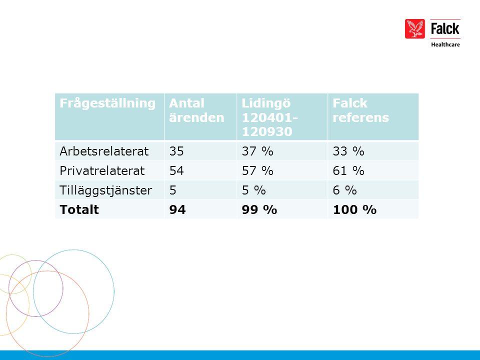 FrågeställningAntal ärenden Lidingö 120401- 120930 Falck referens Arbetsrelaterat3537 %33 % Privatrelaterat5457 %61 % Tilläggstjänster55 %6 % Totalt9499 %100 %