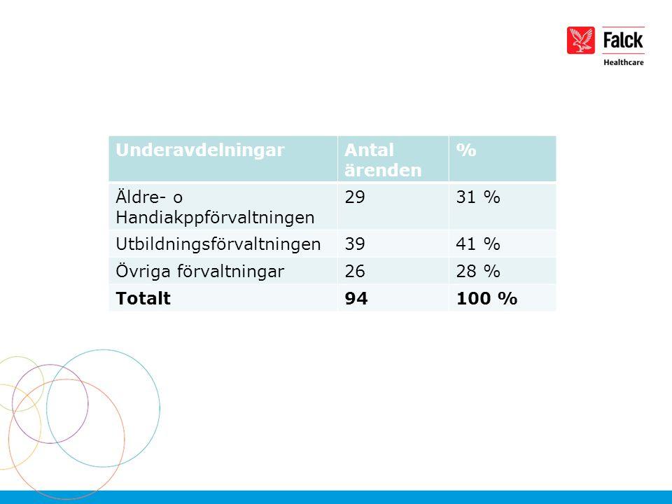 UnderavdelningarAntal ärenden % Äldre- o Handiakppförvaltningen 2931 % Utbildningsförvaltningen3941 % Övriga förvaltningar2628 % Totalt94100 %
